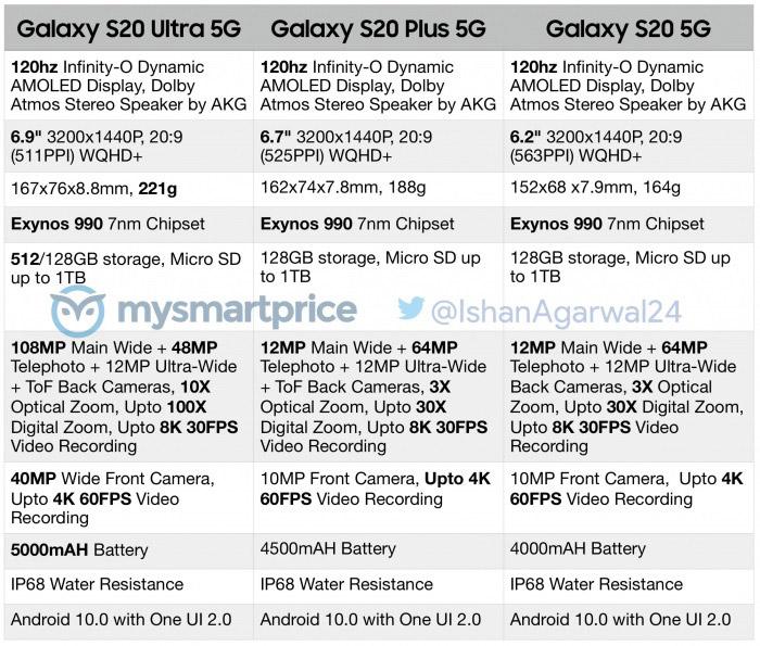 Samsung Galaxy S20系列完整规格