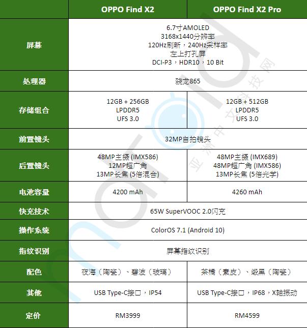 大马OPPO Find X2系列发布,售价RM3999起 2
