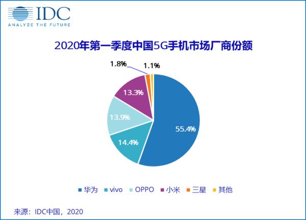 华为独霸中国手机市场,市占率超过40%! 2