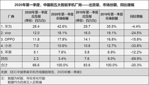 华为独霸中国手机市场,市占率超过40%! 3