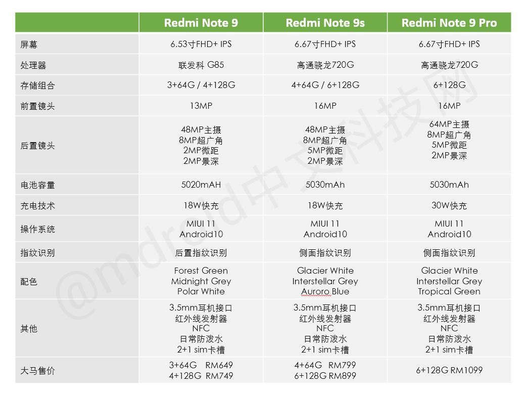 2020上半年,大马千元手机推荐购买清单! 5