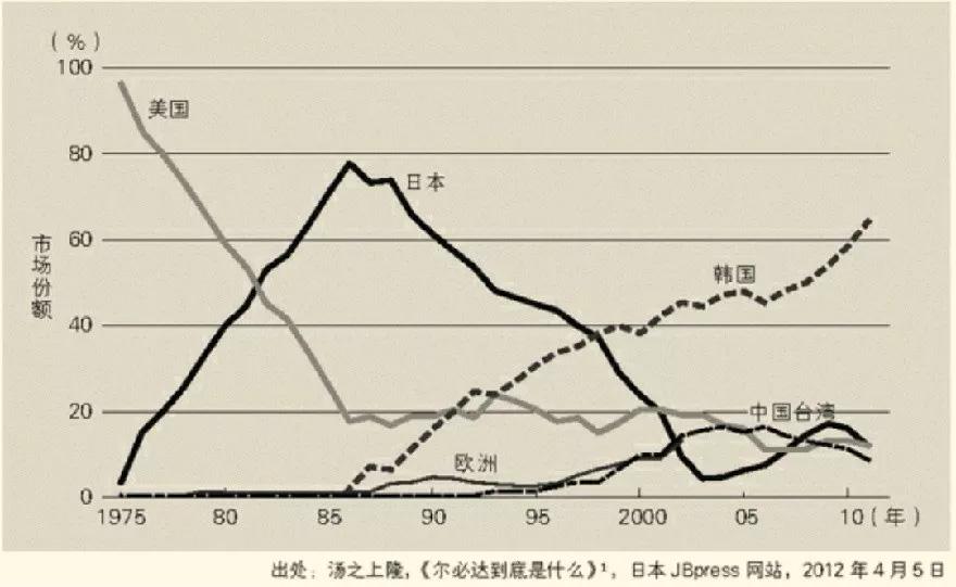 30年前美国是如何摧毁日本晶片霸业的? 2