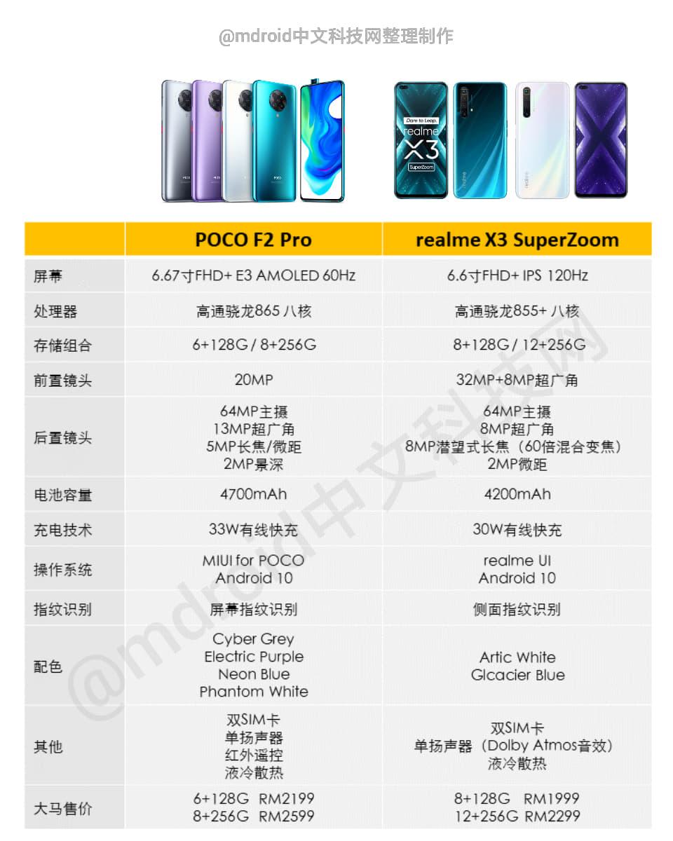 POCO F2 Pro VS realme X3 SuperZoom