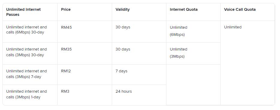 这四家RM50以内无限Data配套,哪家性价比最高? 2