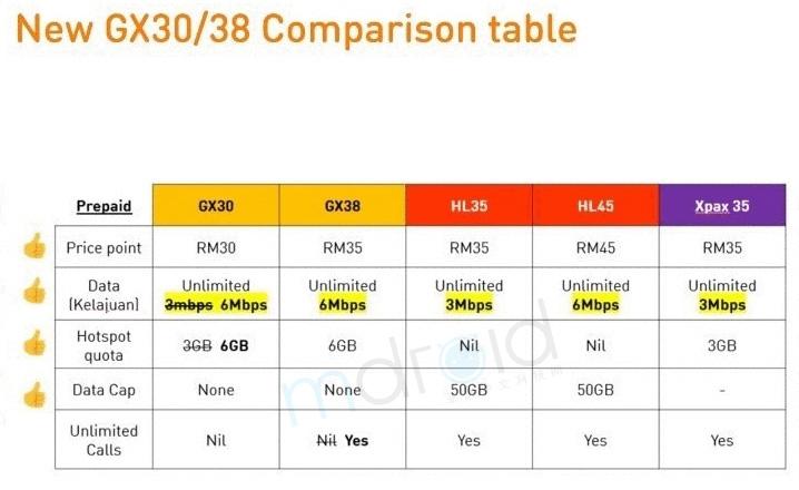 (更新)U Mobile反击了!GX30、GX38全面升级?! 2