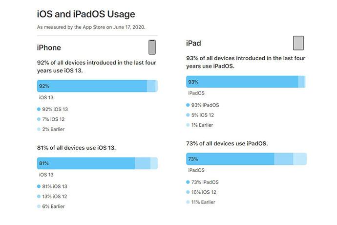 82%苹果设备使用iOS 13,比例比Android 10高出10倍?! 2