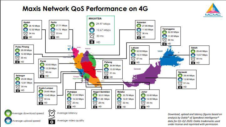 MCMC公布大马5大Telco网络报告