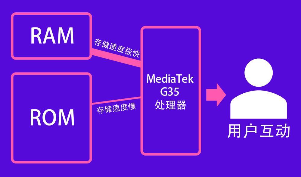 realme C11 3+32GB版:最佳流畅体验的入门手游神机! 1