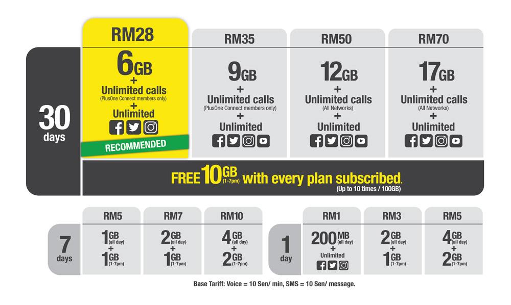 Digi x Senheng推出 PlusOne Connect预付配套,每月只需RM28! 1