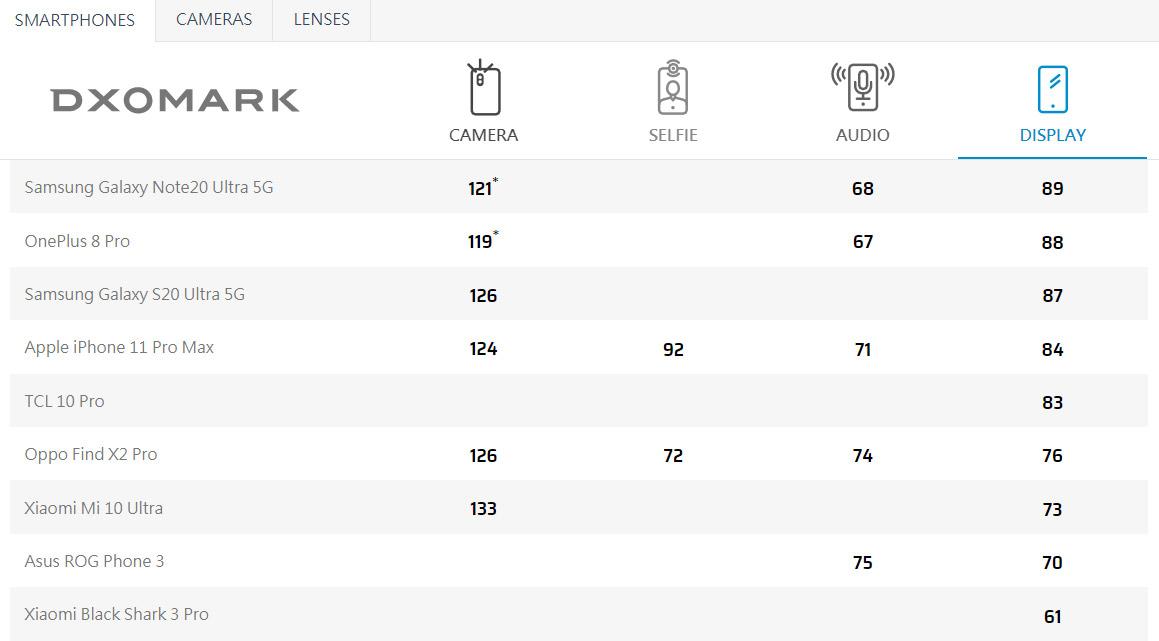 DXOMARK显示屏评测上线