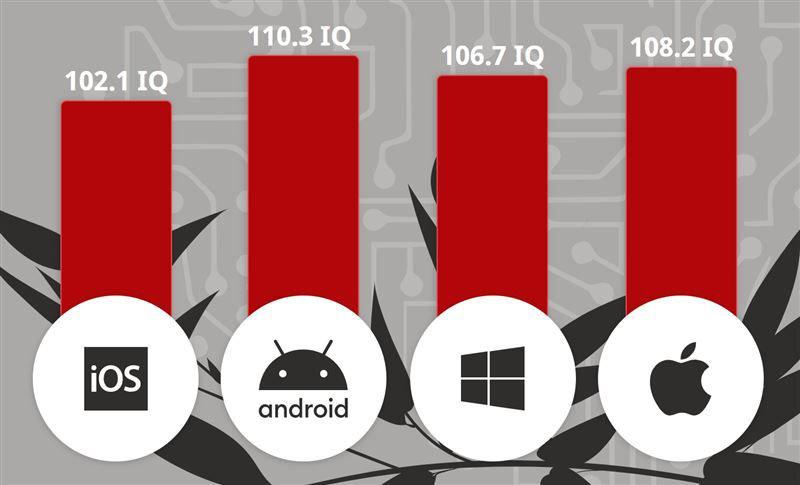 调查:Android手机用户智商比苹果用户高! 2