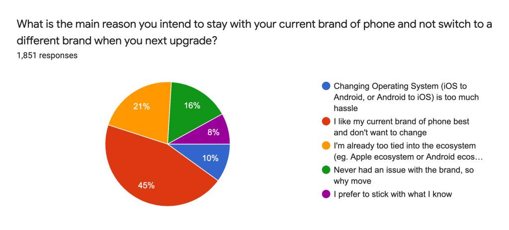 iPhone用户品牌忠诚度持续提高,Android用户下降! 4