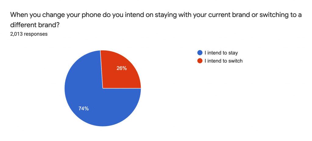 iPhone用户品牌忠诚度持续提高,Android用户下降! 3