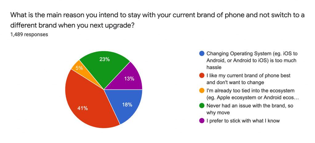 iPhone用户品牌忠诚度持续提高,Android用户下降! 5