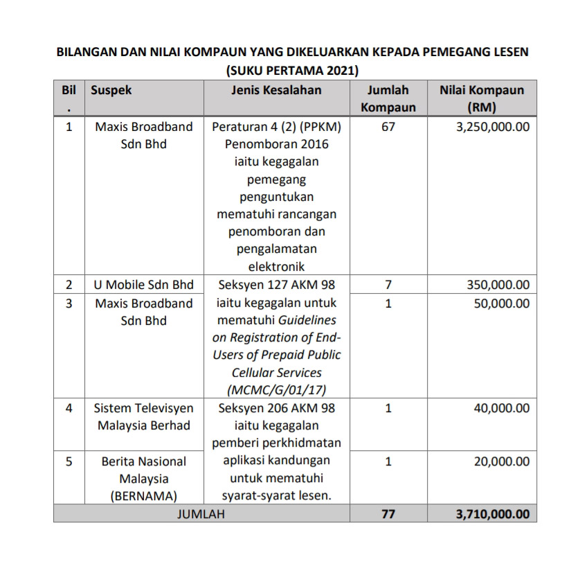 MCMC再开罚Telco:Maxis被罚最多,高达RM330万! 1