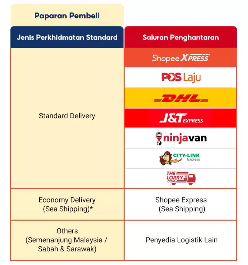 6月17日起Shopee用户将不能选择物流公司