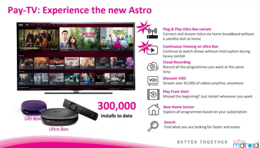 Astro将在7月起推出无需天线的机顶盒! 1