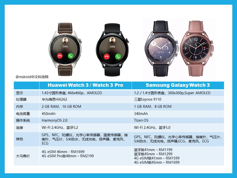 华为Watch 3 vs 三星Galaxy Watch 3 配置对比