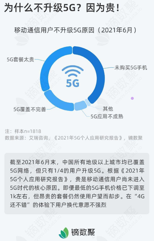 中国大量用户不愿升级5G的五大理由