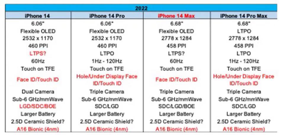 传iPhone 14将采用屏下Face ID,Touch ID回归! 1