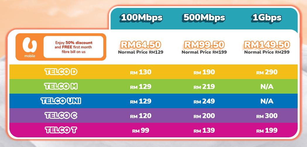 U Mobile X Allo 推出全马最便宜的光纤配套! 1